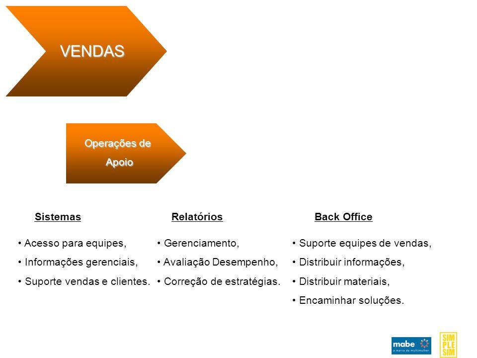 Operações de Apoio VENDAS SistemasRelatóriosBack Office Acesso para equipes, Informações gerenciais, Suporte vendas e clientes.