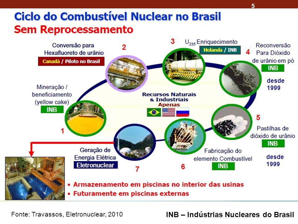 5 Fonte: Travassos, Eletronuclear, 2010 desde 1999 desde 1999 INB – Indústrias Nucleares do Brasil 1 2 3 4 5 6 7