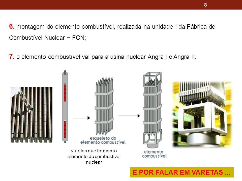 8 6. montagem do elemento combustível, realizada na unidade I da Fábrica de Combustível Nuclear FCN; 7. o elemento combustível vai para a usina nuclea