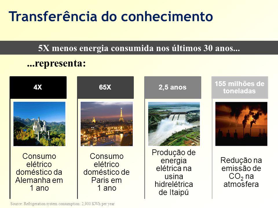 Transferência do conhecimento Consumo elétrico doméstico da Alemanha em 1 ano 4X Consumo elétrico doméstico de Paris em 1 ano 65X Produção de energia