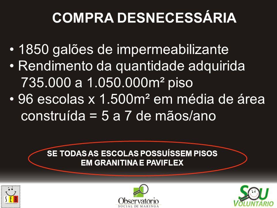 1850 galões de impermeabilizante Rendimento da quantidade adquirida 735.000 a 1.050.000m² piso 96 escolas x 1.500m² em média de área construída = 5 a