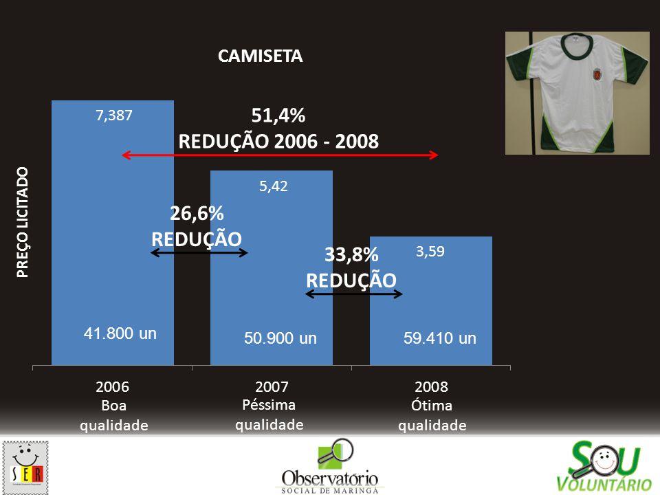 Boa qualidade Péssima qualidade Ótima qualidade 26,6% REDUÇÃO 33,8% REDUÇÃO 51,4% REDUÇÃO 2006 - 2008 41.800 un 50.900 un59.410 un