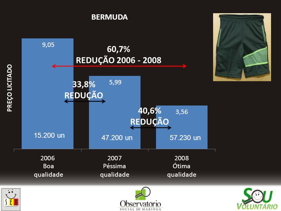 Boa qualidade Péssima qualidade Ótima qualidade 33,8% REDUÇÃO 40,6% REDUÇÃO 60,7% REDUÇÃO 2006 - 2008 15.200 un 47.200 un57.230 un