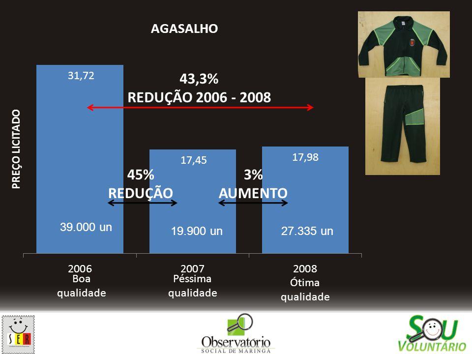Boa qualidade Péssima qualidade Ótima qualidade 43,3% REDUÇÃO 2006 - 2008 45% REDUÇÃO 3% AUMENTO 39.000 un 19.900 un27.335 un