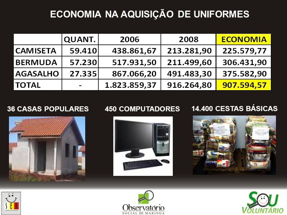 36 CASAS POPULARES450 COMPUTADORES 14.400 CESTAS BÁSICAS ECONOMIA NA AQUISIÇÃO DE UNIFORMES
