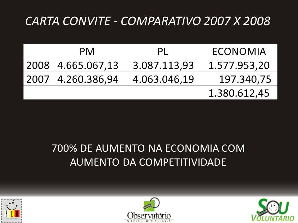 CARTA CONVITE - COMPARATIVO 2007 X 2008 PMPLECONOMIA 2008 4.665.067,13 3.087.113,93 1.577.953,20 2007 4.260.386,94 4.063.046,19 197.340,75 1.380.612,4