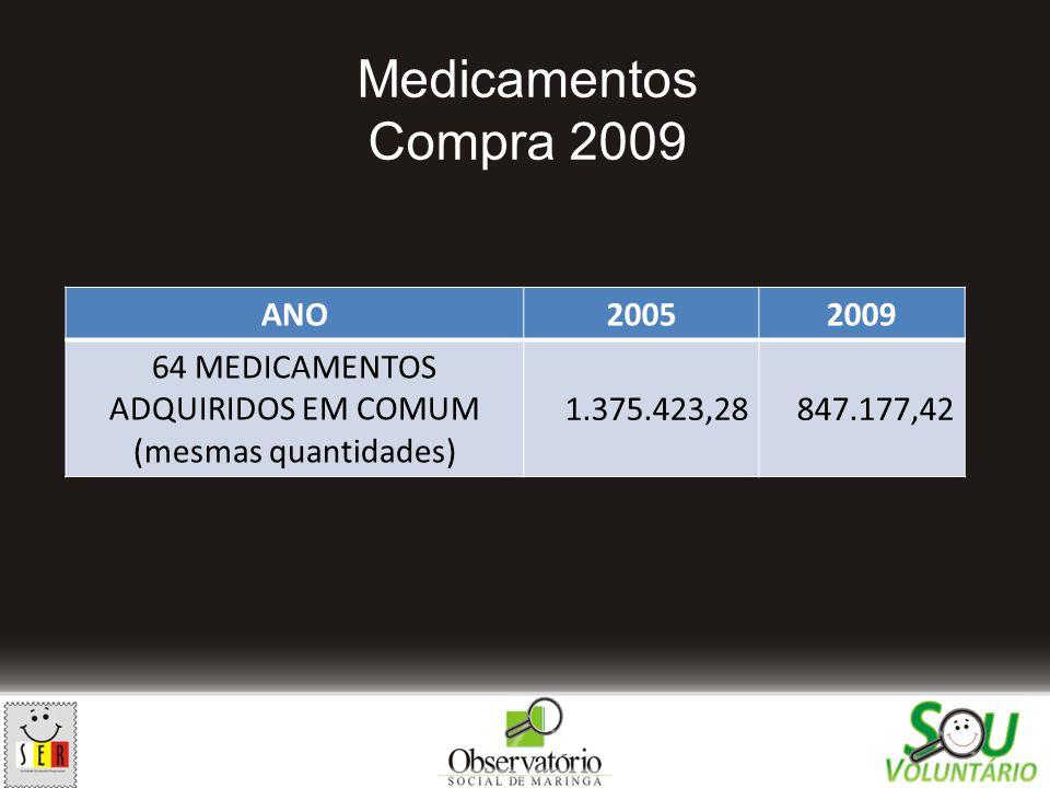 Medicamentos Compra 2009 ANO20052009 64 MEDICAMENTOS ADQUIRIDOS EM COMUM (mesmas quantidades) 1.375.423,28847.177,42