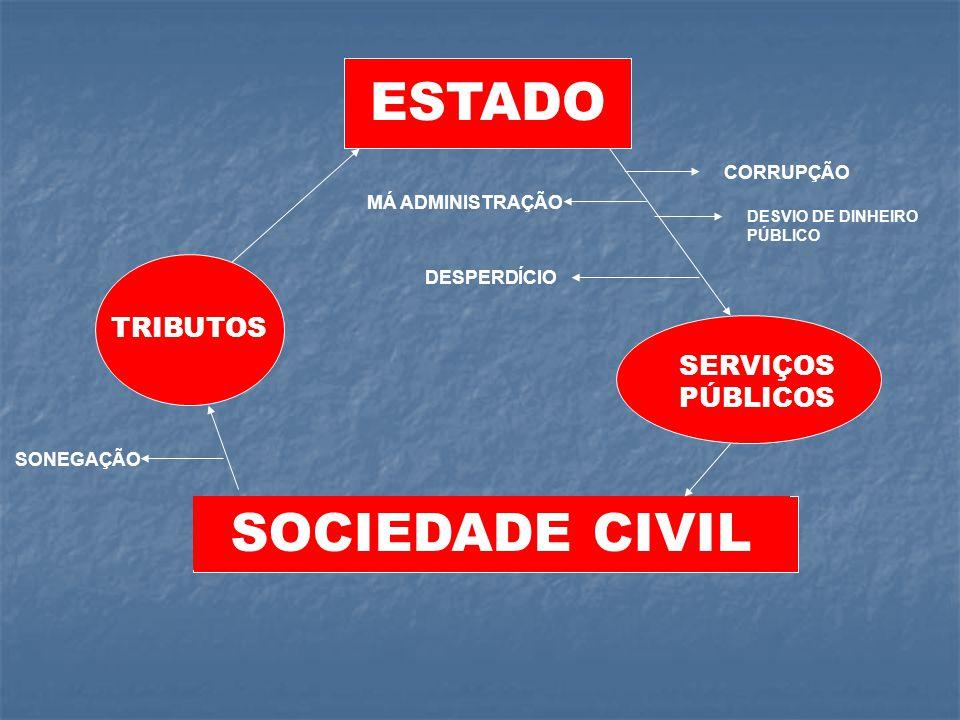 ESTADO SOCIEDADE CIVIL SERVIÇOS PÚBLICOS TRIBUTOS SONEGAÇÃO CORRUPÇÃO DESVIO DE DINHEIRO PÚBLICO DESPERDÍCIO MÁ ADMINISTRAÇÃO