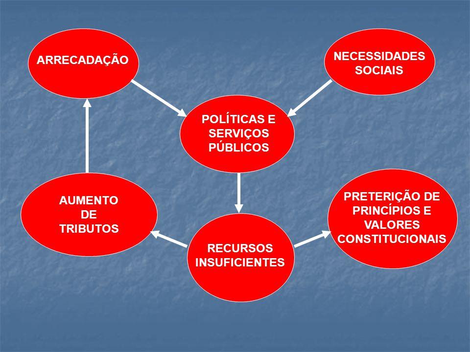 ARRECADAÇÃO NECESSIDADES SOCIAIS POLÍTICAS E SERVIÇOS PÚBLICOS RECURSOS INSUFICIENTES AUMENTO DE TRIBUTOS PRETERIÇÃO DE PRINCÍPIOS E VALORES CONSTITUC
