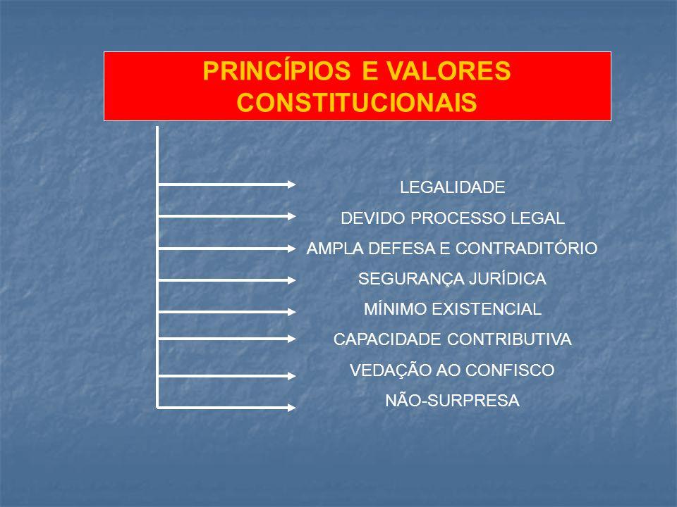 PRINCÍPIOS E VALORES CONSTITUCIONAIS LEGALIDADE DEVIDO PROCESSO LEGAL AMPLA DEFESA E CONTRADITÓRIO SEGURANÇA JURÍDICA MÍNIMO EXISTENCIAL CAPACIDADE CO