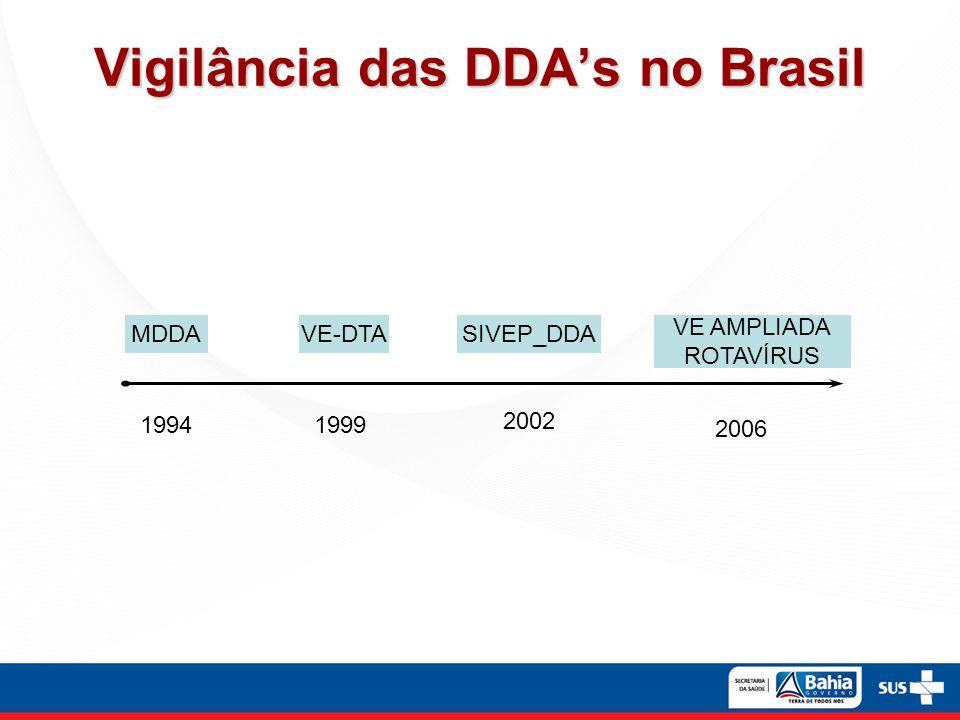Vigilância das DDAs no Brasil MDDAVE-DTASIVEP_DDA VE AMPLIADA ROTAVÍRUS 19941999 2002 2006
