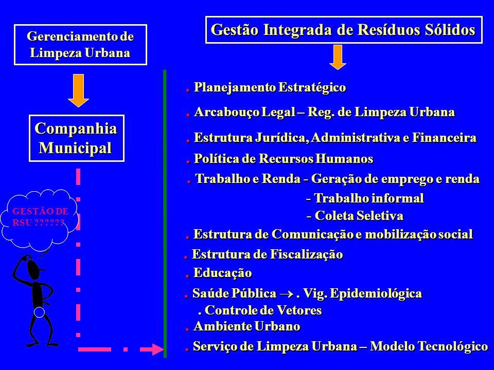 Gerenciamento de Limpeza Urbana Companhia Municipal Municipal Gestão Integrada de Resíduos Sólidos. Planejamento Estratégico. Arcabouço Legal – Reg. d