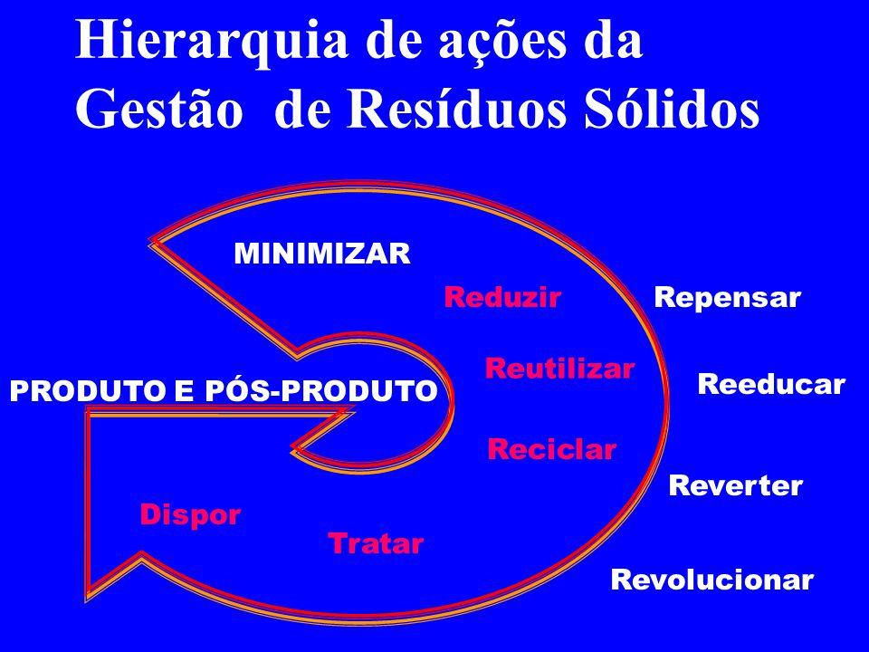 Hierarquia de ações da Gestão de Resíduos Sólidos PRODUTO E PÓS-PRODUTO RepensarReduzir Reeducar Reutilizar Reverter Revolucionar Reciclar Tratar Disp