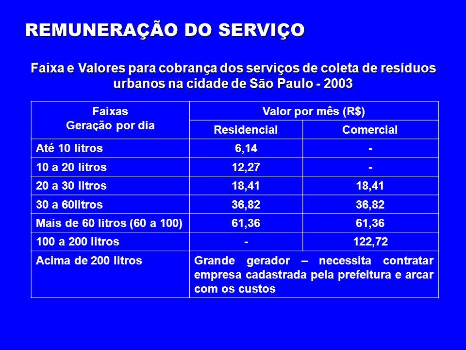 Faixas Geração por dia Valor por mês (R$) ResidencialComercial Até 10 litros6,14- 10 a 20 litros12,27- 20 a 30 litros18,41 30 a 60litros36,82 Mais de