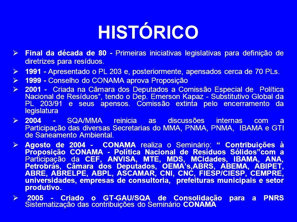 HISTÓRICO Final da década de 80 - Primeiras iniciativas legislativas para definição de diretrizes para resíduos. 1991 - Apresentado o PL 203 e, poster