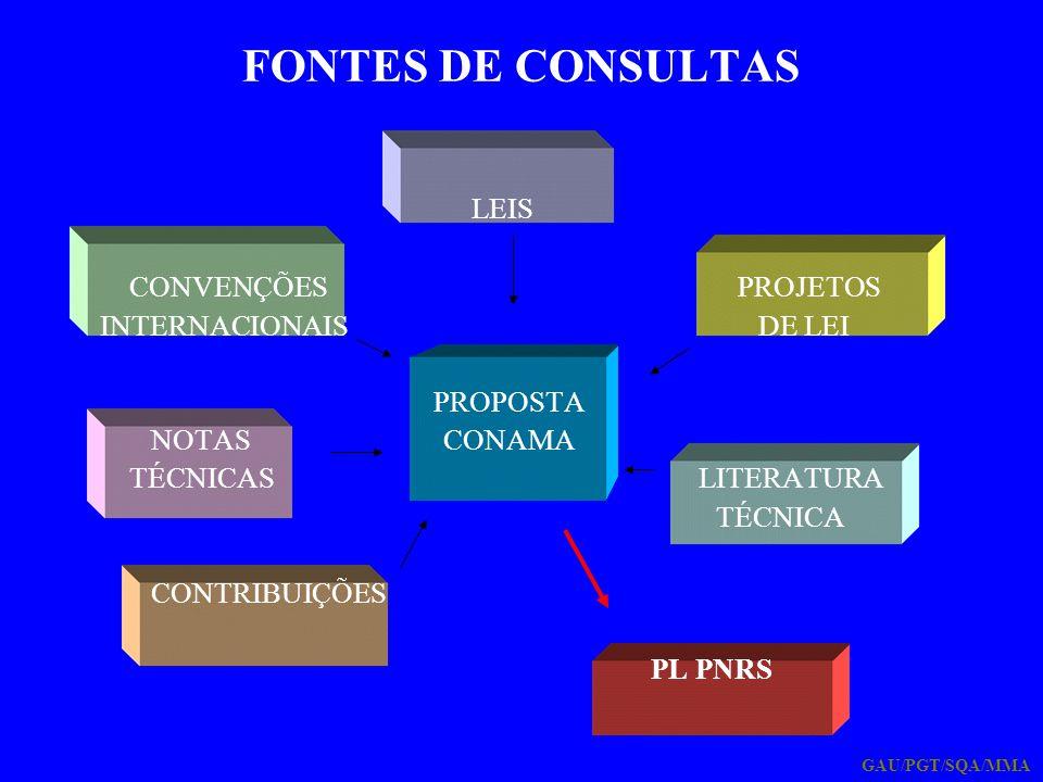 FONTES DE CONSULTAS LEIS CONVENÇÕES PROJETOS INTERNACIONAIS DE LEI PROPOSTA NOTAS CONAMA TÉCNICAS LITERATURA TÉCNICA CONTRIBUIÇÕES PL PNRS GAU/PGT/SQA
