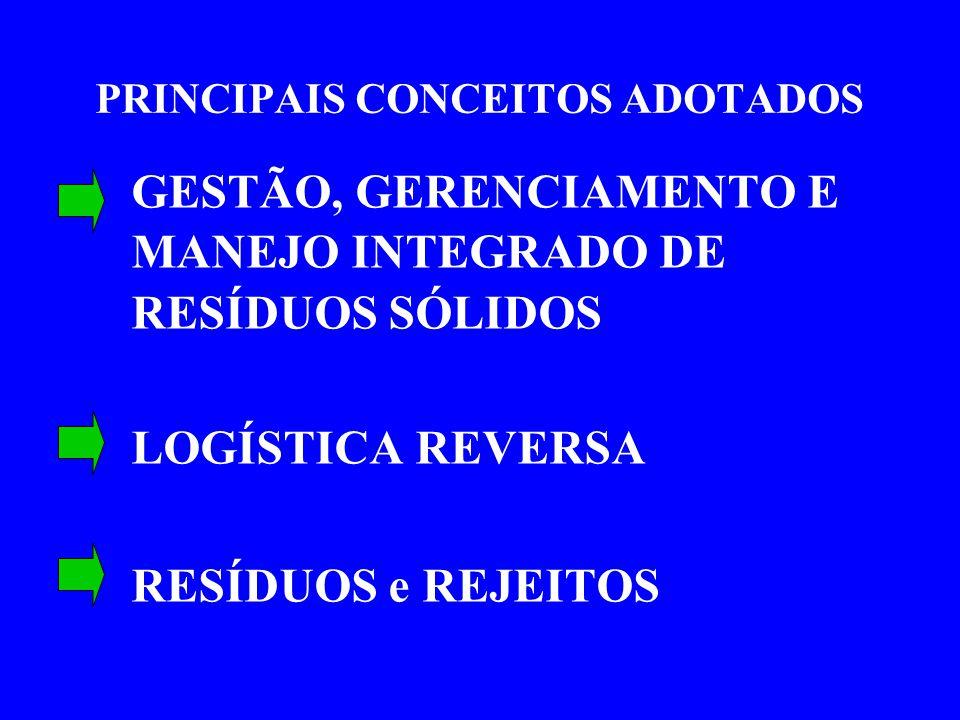 PRINCIPAIS CONCEITOS ADOTADOS GESTÃO, GERENCIAMENTO E MANEJO INTEGRADO DE RESÍDUOS SÓLIDOS LOGÍSTICA REVERSA RESÍDUOS e REJEITOS