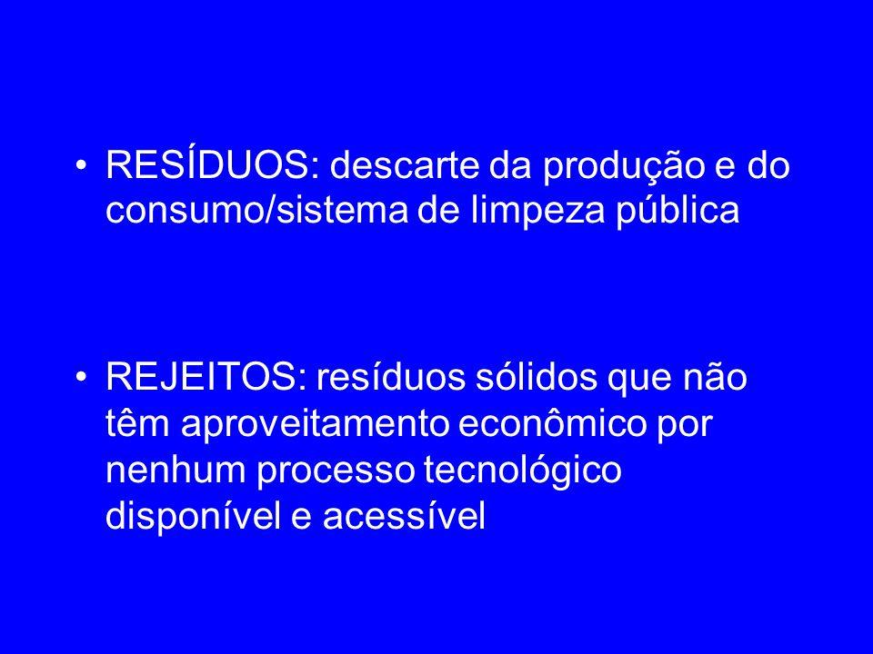 RESÍDUOS: descarte da produção e do consumo/sistema de limpeza pública REJEITOS: resíduos sólidos que não têm aproveitamento econômico por nenhum proc