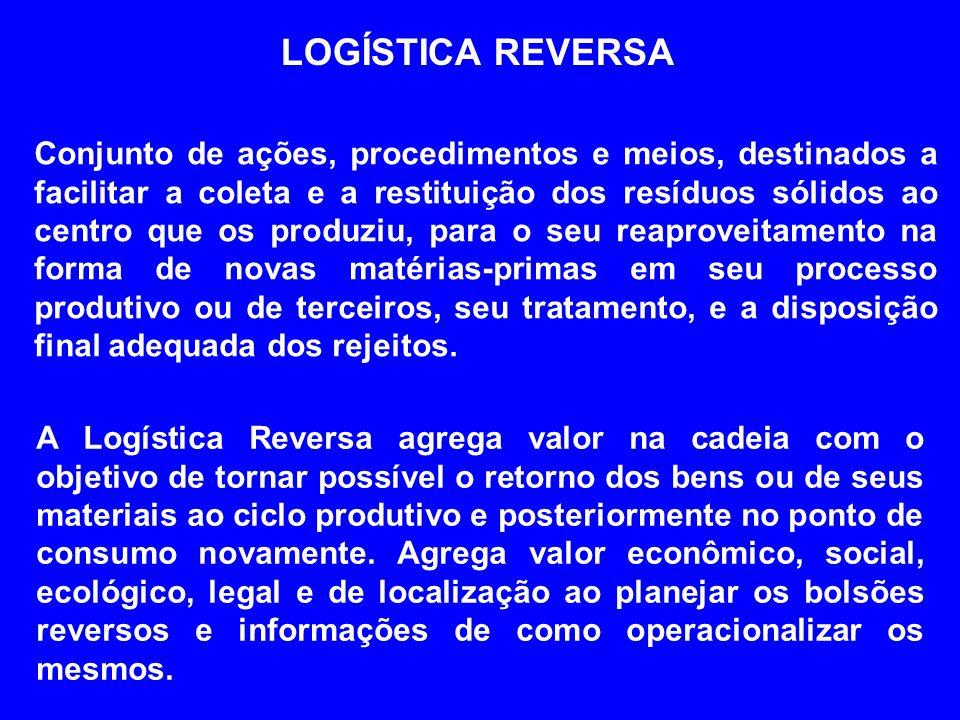 LOGÍSTICA REVERSA Conjunto de ações, procedimentos e meios, destinados a facilitar a coleta e a restituição dos resíduos sólidos ao centro que os prod