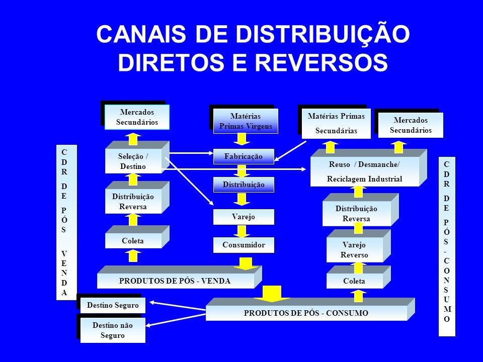 CANAIS DE DISTRIBUIÇÃO DIRETOS E REVERSOS Matérias Primas Virgens Fabricação Distribuição Varejo Consumidor PRODUTOS DE PÓS - VENDA PRODUTOS DE PÓS -