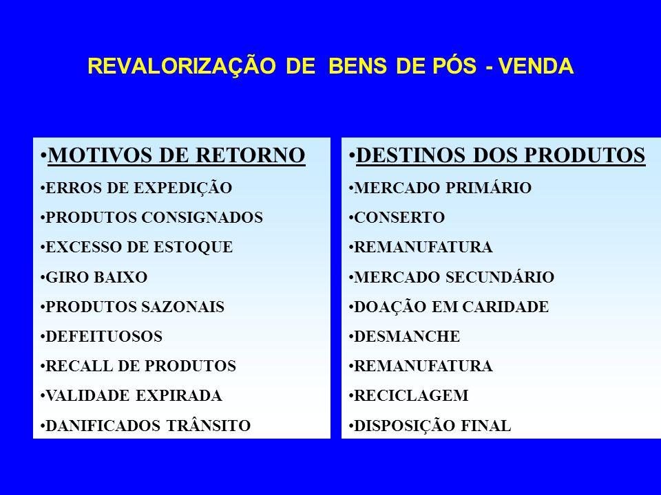 REVALORIZAÇÃO DE BENS DE PÓS - VENDA MOTIVOS DE RETORNO ERROS DE EXPEDIÇÃO PRODUTOS CONSIGNADOS EXCESSO DE ESTOQUE GIRO BAIXO PRODUTOS SAZONAIS DEFEIT