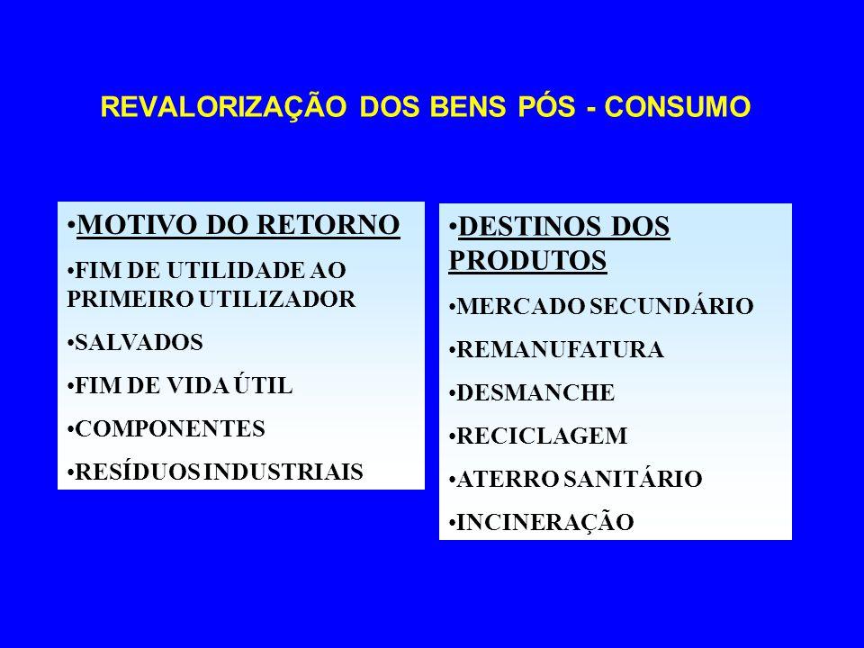 REVALORIZAÇÃO DOS BENS PÓS - CONSUMO MOTIVO DO RETORNO FIM DE UTILIDADE AO PRIMEIRO UTILIZADOR SALVADOS FIM DE VIDA ÚTIL COMPONENTES RESÍDUOS INDUSTRI