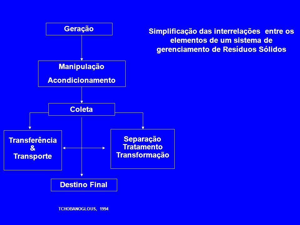 Geração Manipulação Acondicionamento Coleta Destino Final Transferência & Transporte Separação Tratamento Transformação TCHOBANOGLOUS, 1994 Simplifica