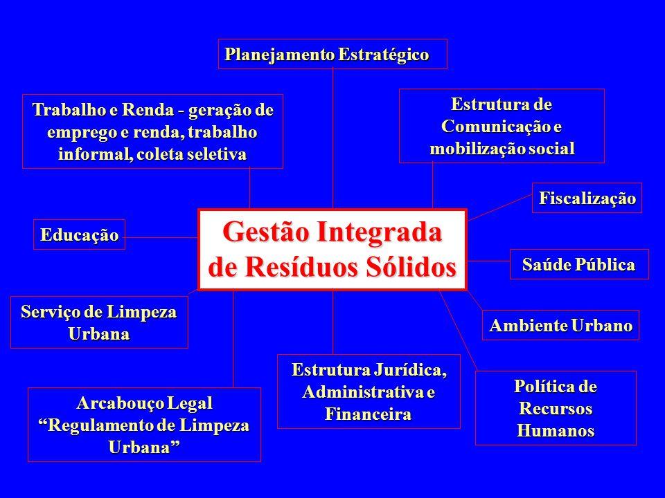 Gestão Integrada de Resíduos Sólidos Planejamento Estratégico Arcabouço Legal Regulamento de Limpeza Urbana Serviço de Limpeza Urbana Estrutura Jurídi