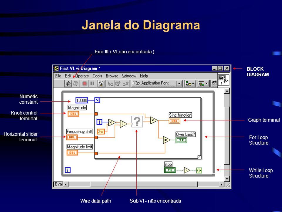 Janela do Diagrama BLOCK DIAGRAM Graph terminal For Loop Structure While Loop Structure Sub VI - não encontrada Erro !!! ( VI não encontrada ) Wire da