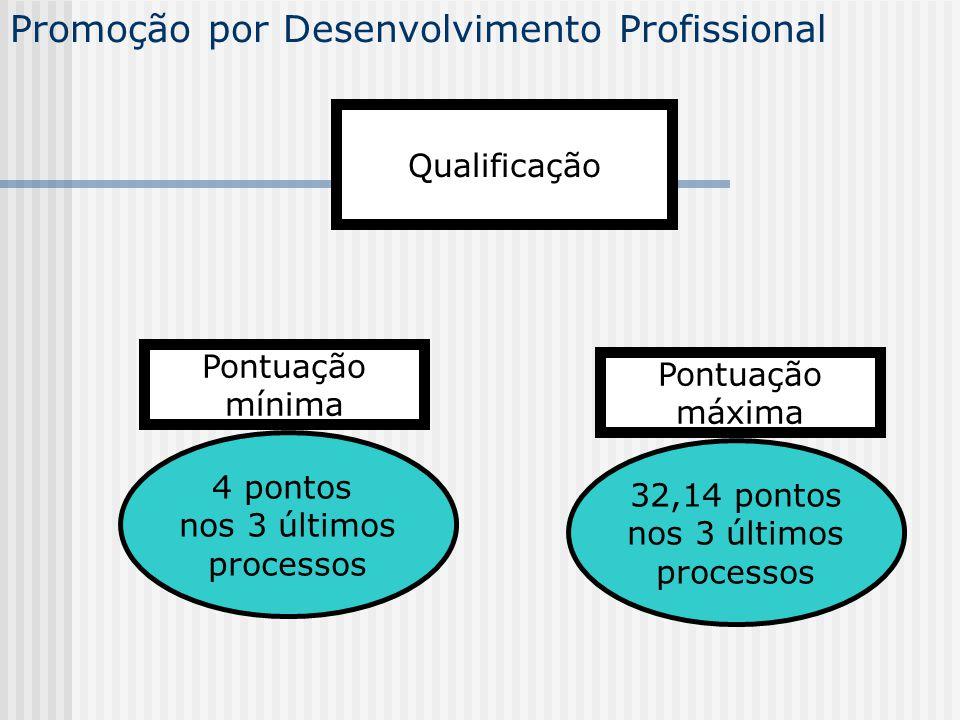 Promoção por Desenvolvimento Profissional Qualificação 4 pontos nos 3 últimos processos 32,14 pontos nos 3 últimos processos Pontuação mínima Pontuaçã