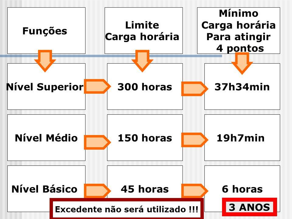 Funções Limite Carga horária Mínimo Carga horária Para atingir 4 pontos Nível Superior Nível Médio Nível Básico 300 horas 150 horas 45 horas 37h34min