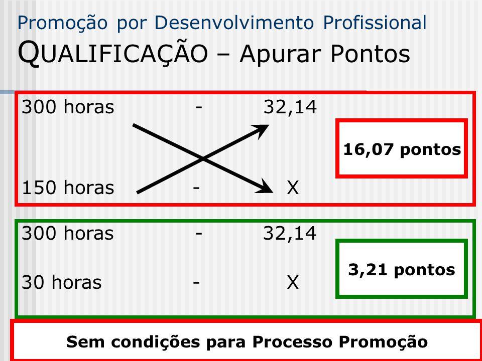 Promoção por Desenvolvimento Profissional Q UALIFICAÇÃO – Apurar Pontos 300 horas - 32,14 150 horas - X 16,07 pontos 300 horas - 32,14 30 horas - X 3,