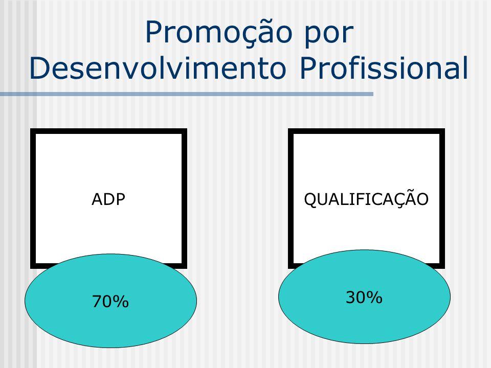 Promovidos anualmente 33,33% da unidade Cada servidor receberá uma pontuação, sendo os critérios de desempate: 1.