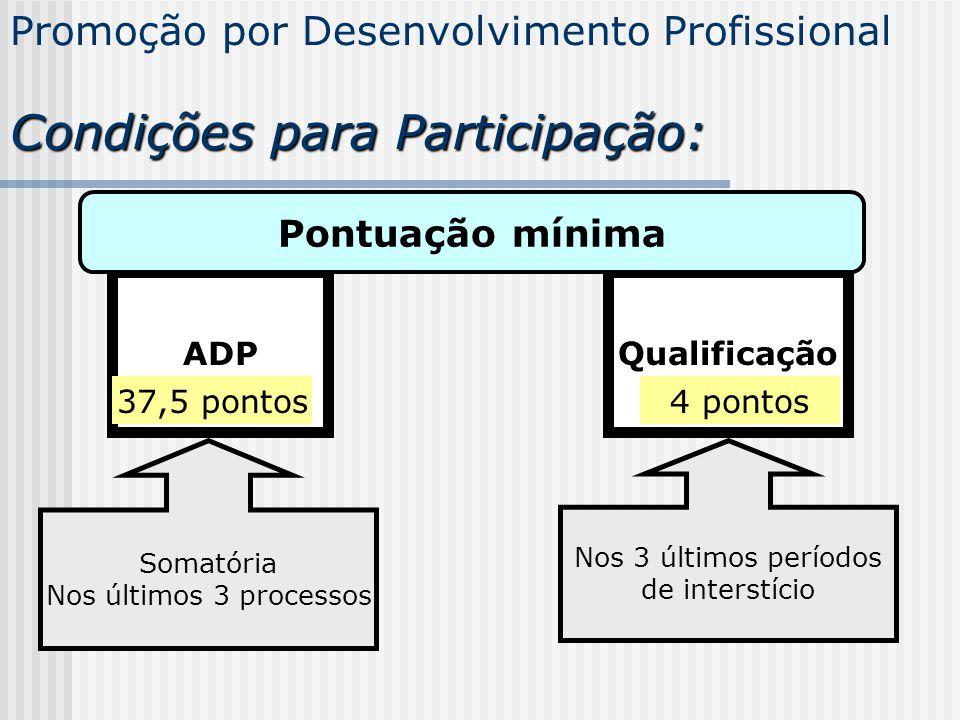Promoção por Desenvolvimento Profissional ADP 37,5 pontos Nos 3 últimos processos 12,5 pontos por processo 75 pontos Nos 3 últimos processos 25 pontos por processo Pontuação mínima Pontuação máxima