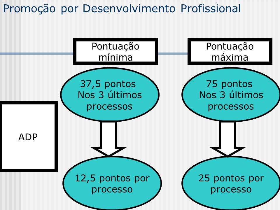 Promoção por Desenvolvimento Profissional ADP 37,5 pontos Nos 3 últimos processos 12,5 pontos por processo 75 pontos Nos 3 últimos processos 25 pontos