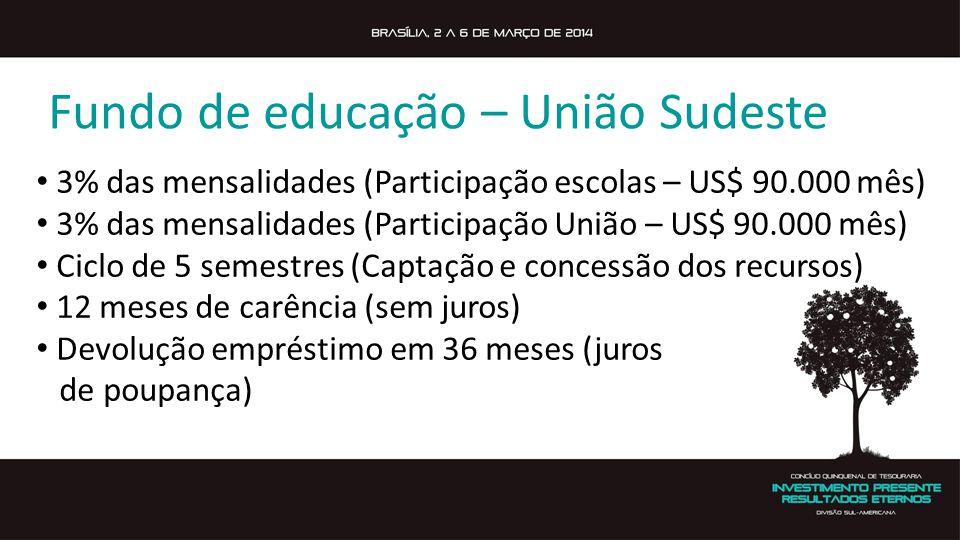 3% das mensalidades (Participação escolas – US$ 90.000 mês) 3% das mensalidades (Participação União – US$ 90.000 mês) Ciclo de 5 semestres (Captação e
