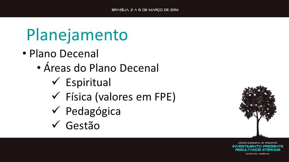 Plano Decenal Áreas do Plano Decenal Espiritual Física (valores em FPE) Pedagógica Gestão Planejamento