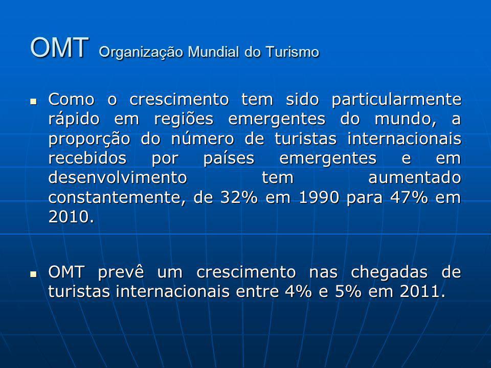OMT Organização Mundial do Turismo Como o crescimento tem sido particularmente rápido em regiões emergentes do mundo, a proporção do número de turista