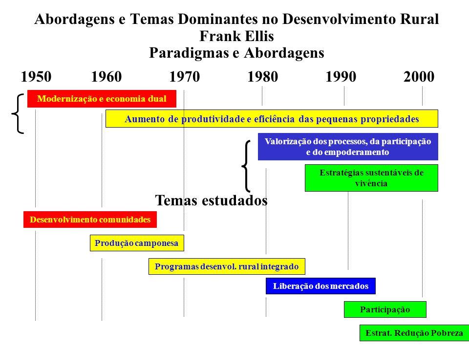 Abordagens e Temas Dominantes no Desenvolvimento Rural Frank Ellis Paradigmas e Abordagens 1950 1960 1970 1980 1990 2000 Modernização e economia dual