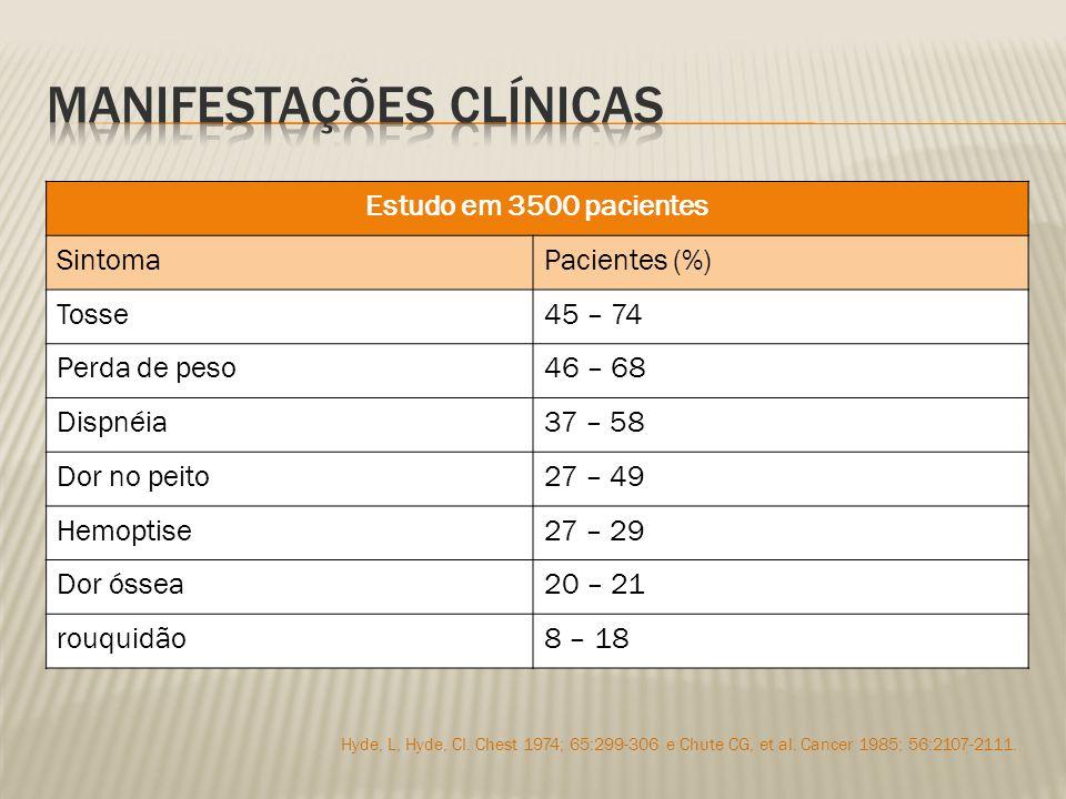 Estudo em 3500 pacientes SintomaPacientes (%) Tosse45 – 74 Perda de peso46 – 68 Dispnéia37 – 58 Dor no peito27 – 49 Hemoptise27 – 29 Dor óssea20 – 21 rouquidão8 – 18 Hyde, L, Hyde, CI.