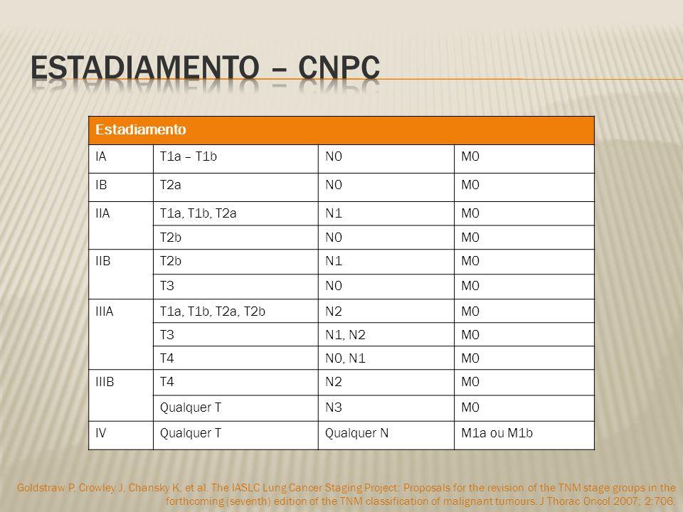 Estadiamento IAT1a – T1bN0M0 IBT2aN0M0 IIAT1a, T1b, T2aN1M0 T2bN0M0 IIBT2bN1M0 T3N0M0 IIIAT1a, T1b, T2a, T2bN2M0 T3N1, N2M0 T4N0, N1M0 IIIBT4N2M0 Qualquer TN3M0 IVQualquer TQualquer NM1a ou M1b Goldstraw P, Crowley J, Chansky K, et al.