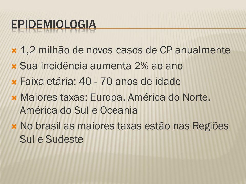 1,2 milhão de novos casos de CP anualmente Sua incidência aumenta 2% ao ano Faixa etária: 40 - 70 anos de idade Maiores taxas: Europa, América do Norte, América do Sul e Oceania No brasil as maiores taxas estão nas Regiões Sul e Sudeste