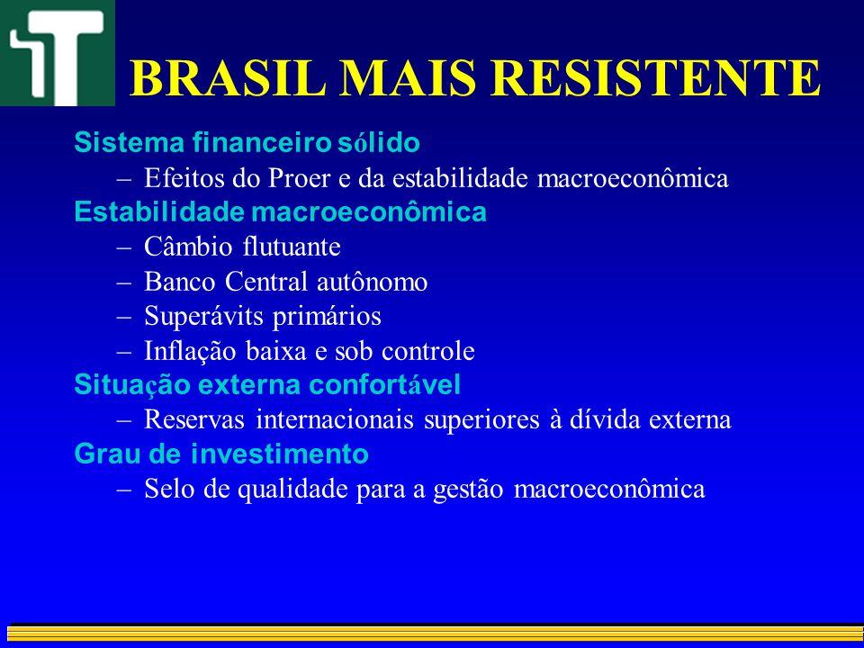 BRASIL MAIS RESISTENTE Sistema financeiro s ó lido –Efeitos do Proer e da estabilidade macroeconômica Estabilidade macroeconômica –Câmbio flutuante –B