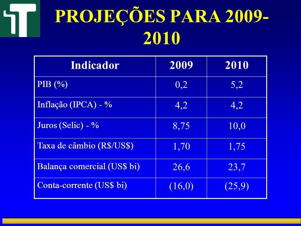 PROJEÇÕES PARA 2009- 2010 Indicador20092010 PIB (%) 0,25,2 Inflação (IPCA) - % 4,2 Juros (Selic) - % 8,7510,0 Taxa de câmbio (R$/US$) 1,701,75 Balança