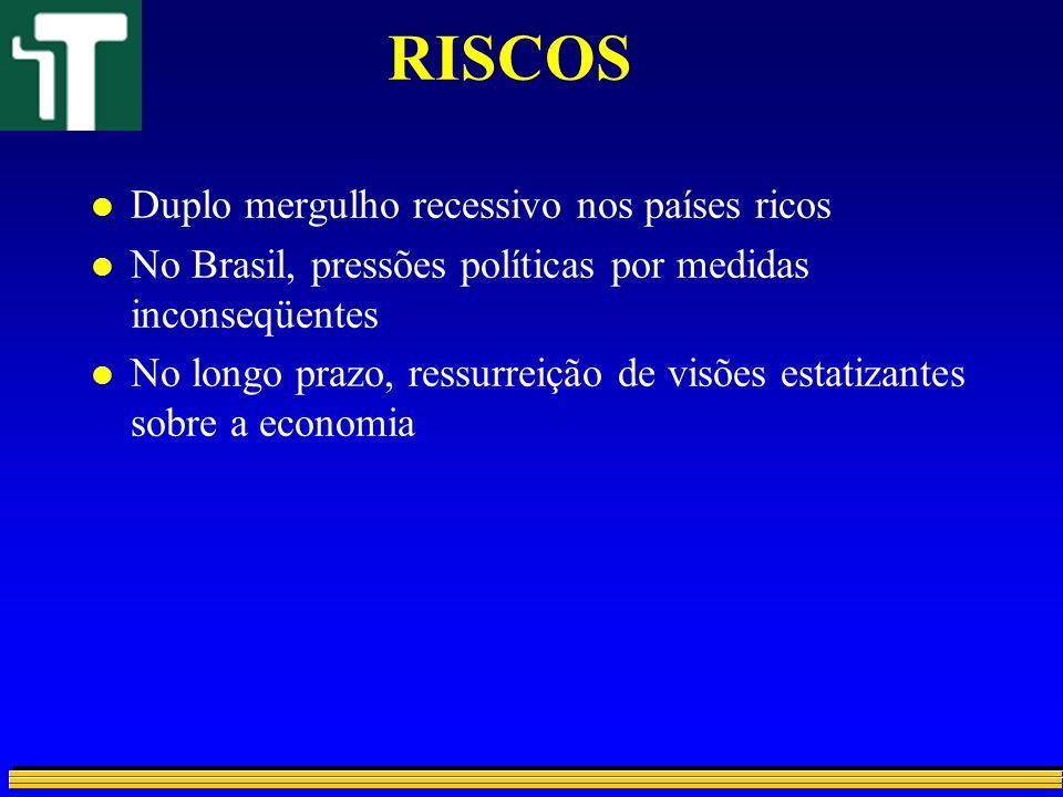 RISCOS l Duplo mergulho recessivo nos países ricos l No Brasil, pressões políticas por medidas inconseqüentes l No longo prazo, ressurreição de visões