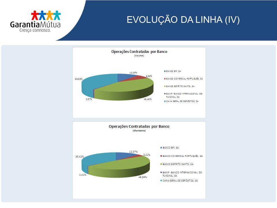EVOLUÇÃO DA LINHA (IV)