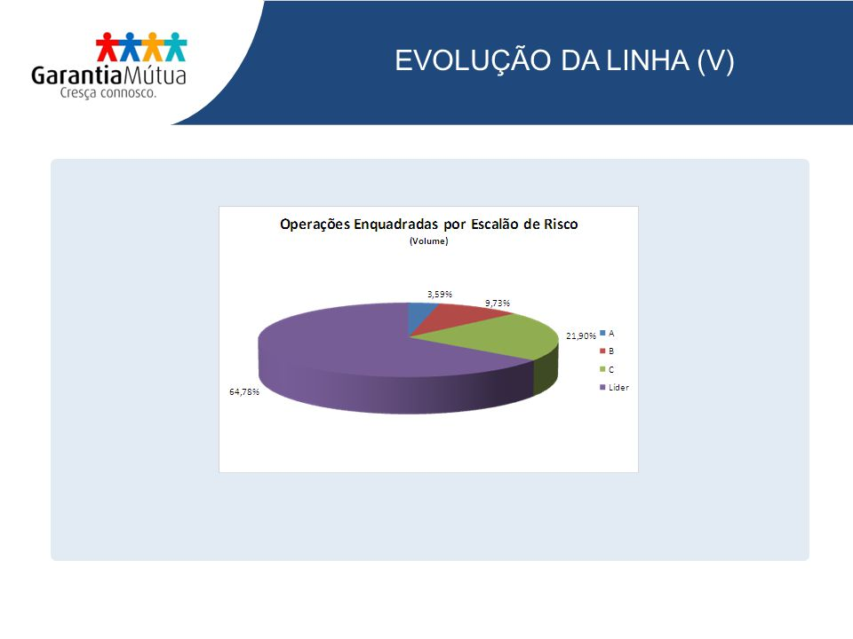 EVOLUÇÃO DA LINHA (V)