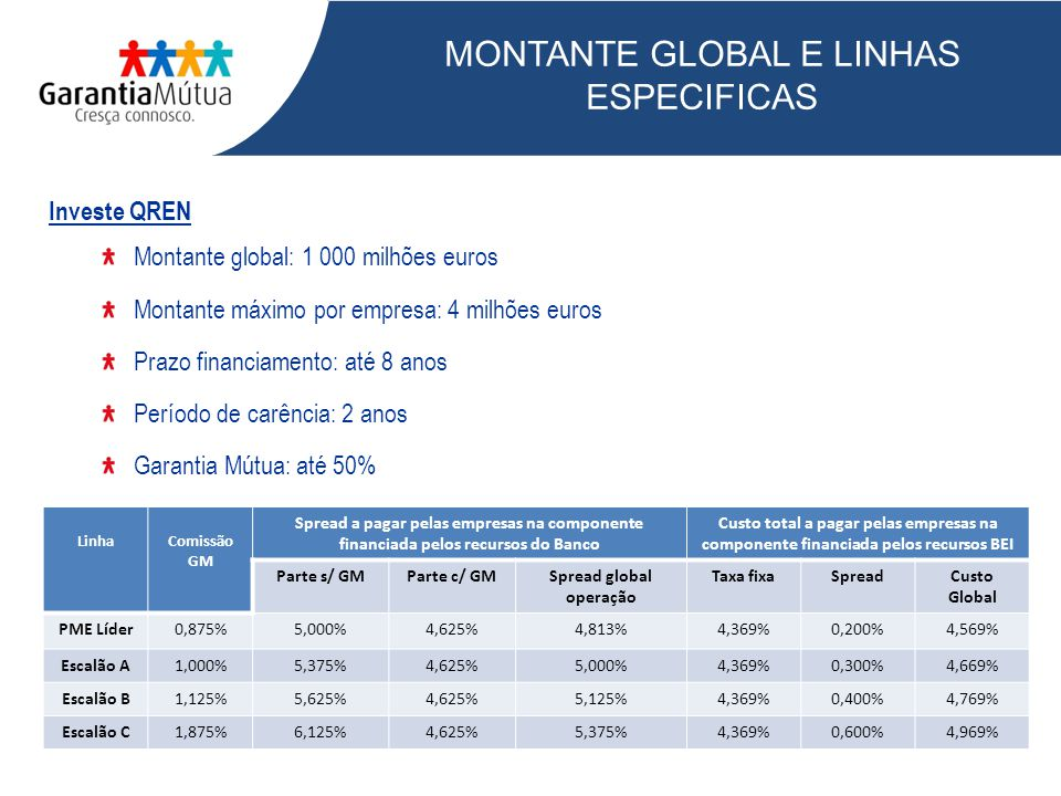 MONTANTE GLOBAL E LINHAS ESPECIFICAS Investe QREN Montante global: 1 000 milhões euros Montante máximo por empresa: 4 milhões euros Prazo financiament