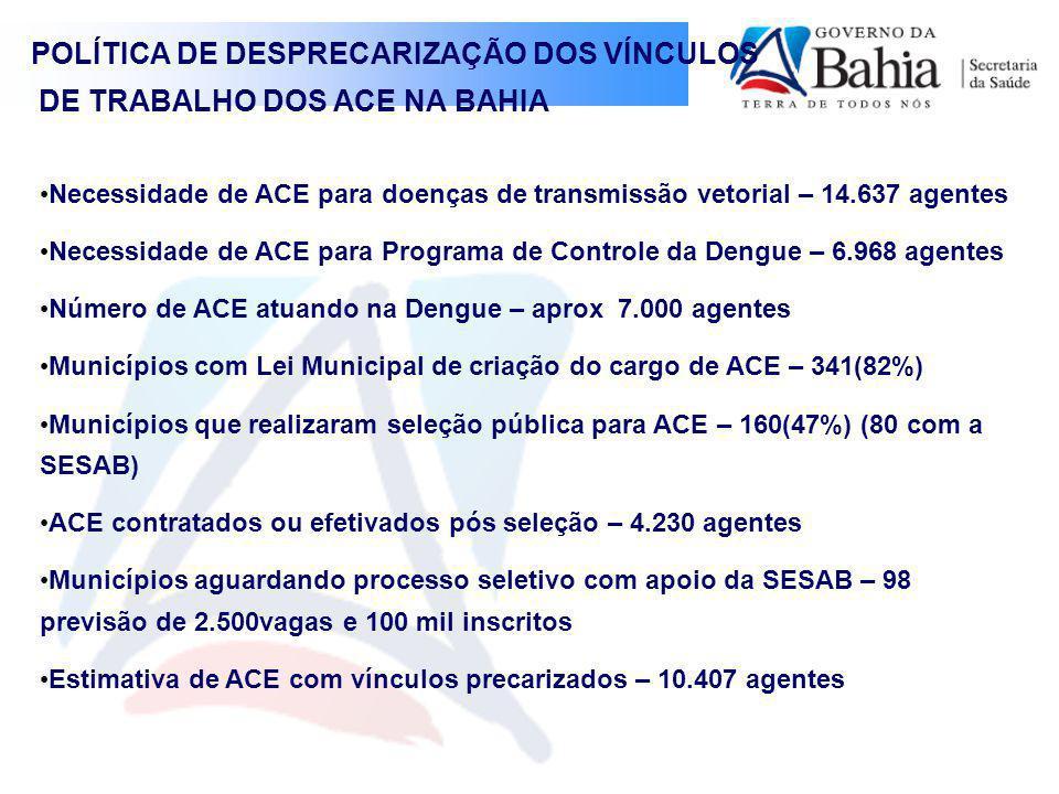 POLÍTICA DE DESPRECARIZAÇÃO DOS VÍNCULOS DE TRABALHO DOS ACE NA BAHIA Necessidade de ACE para doenças de transmissão vetorial – 14.637 agentes Necessidade de ACE para Programa de Controle da Dengue – 6.968 agentes Número de ACE atuando na Dengue – aprox 7.000 agentes Municípios com Lei Municipal de criação do cargo de ACE – 341(82%) Municípios que realizaram seleção pública para ACE – 160(47%) (80 com a SESAB) ACE contratados ou efetivados pós seleção – 4.230 agentes Municípios aguardando processo seletivo com apoio da SESAB – 98 previsão de 2.500vagas e 100 mil inscritos Estimativa de ACE com vínculos precarizados – 10.407 agentes