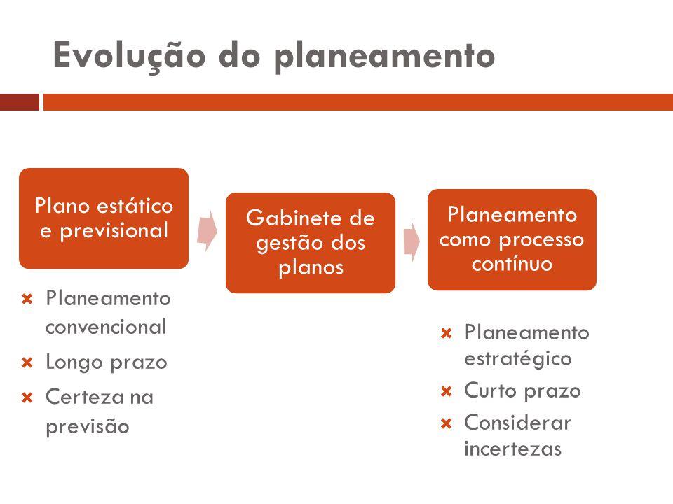 Evolução do planeamento Plano estático e previsional Gabinete de gestão dos planos Planeamento como processo contínuo Planeamento convencional Longo p